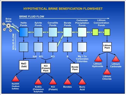 Hypothetical Brine