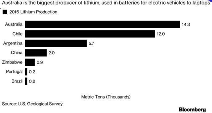 https://aheadoftheherd.com/Newsletter/2017/Lithium-Supercycle_files/image003.jpg