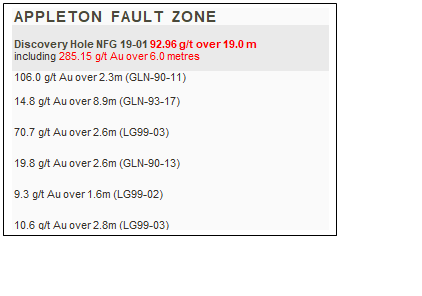 Text Box: APPLETON FAULT ZONE    Discovery Hole NFG 19-01 92.96 g/t over 19.0 m  including 285.15 g/t Au over 6.0 metres     106.0 g/t Au over 2.3m (GLN-90-11)    14.8 g/t Au over 8.9m (GLN-93-17)  70.7 g/t Au over 2.6m (LG99-03)  19.8 g/t Au over 2.6m (GLN-90-13)  9.3 g/t Au over 1.6m (LG99-02)  10.6 g/t Au over 2.8m (LG99-03)  20.3 g/t Au over 8.6m (LG99-01)