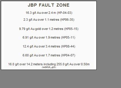 Text Box: JBP FAULT ZONE    16.3 g/t Au over 2.4 m (HP-04-03)    2.3 g/t Au over 1.1 metres (HP06-35)  9.79 g/t Au gold over 1.2 metres (HP05-15)  6.91 g/t Au over 1.9 metres (HP05-11)  12.4 g/t Au over 3.4 metres (HP08-44)  6.60 g/t Au over 1.7 metres (HP04-07)  16.0 g/t over 14.2 meters including 255.0 g/t Au over 0.50m (HP08-48)