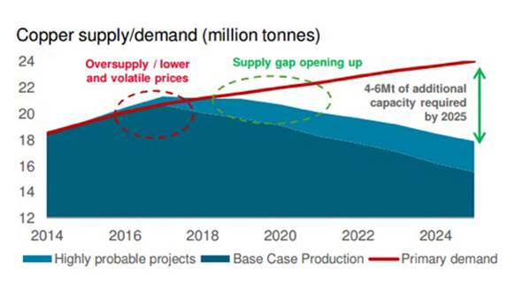 Image result for copper supply disruption allowances