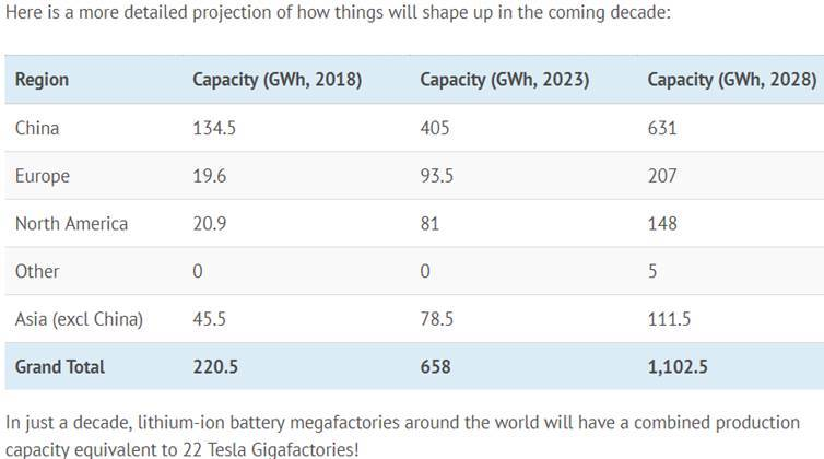 https://aheadoftheherd.com/Newsletter/2019/SK-Innovation-mulling-another-$5B-for-Americas-first-EV-battery-plant_files/image002.jpg