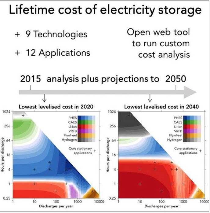 https://aheadoftheherd.com/Newsletter/2019/Lithium-ion-batteries-to-become-cheapest-form-of-energy-storage-by-2030_files/image002.jpg
